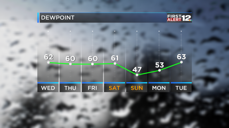 7 Day DEW POINTS